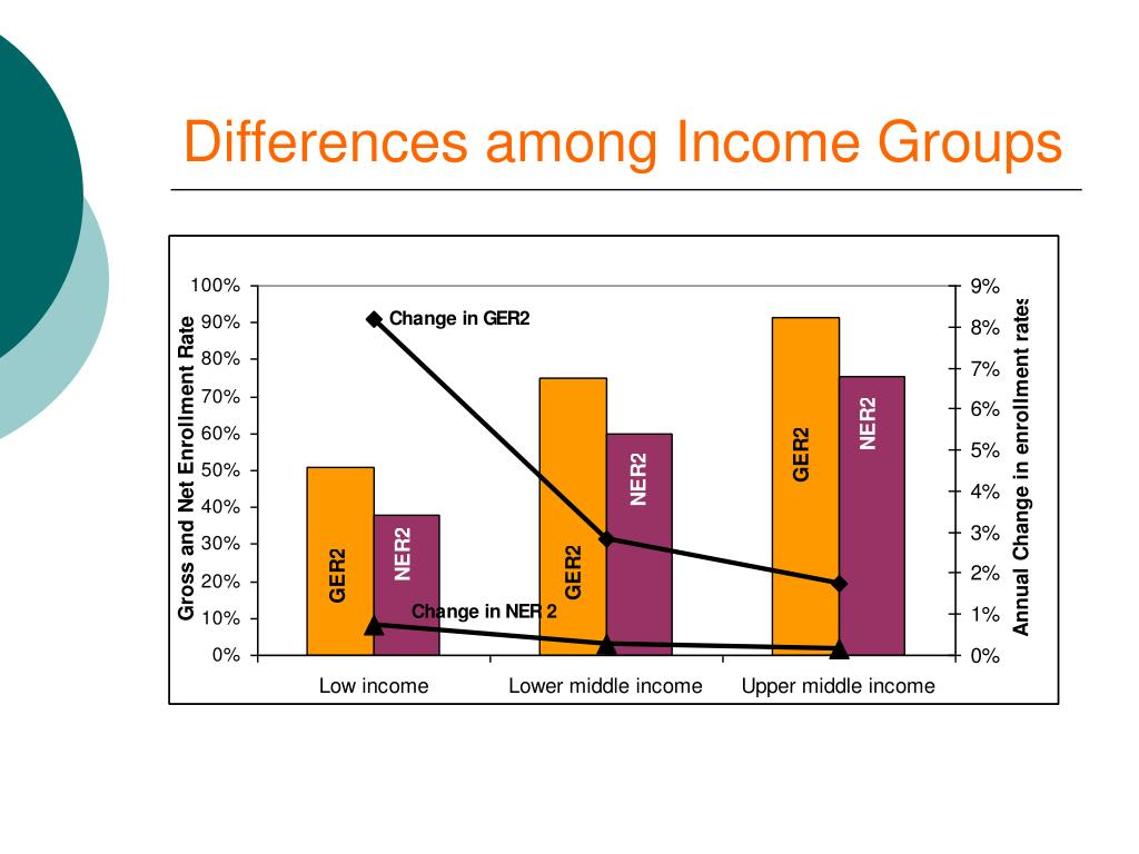 Differences among Income Groups