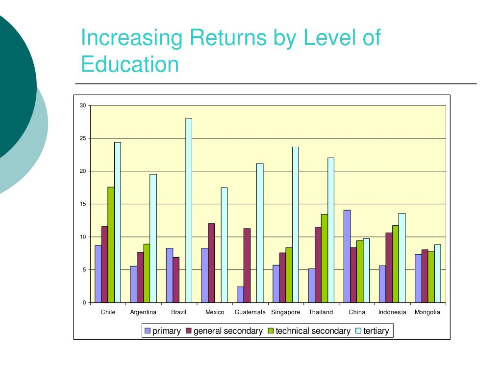 Increasing Returns by Level of Education