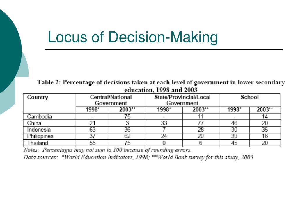 Locus of Decision-Making