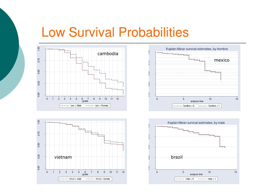 Low Survival Probabilities