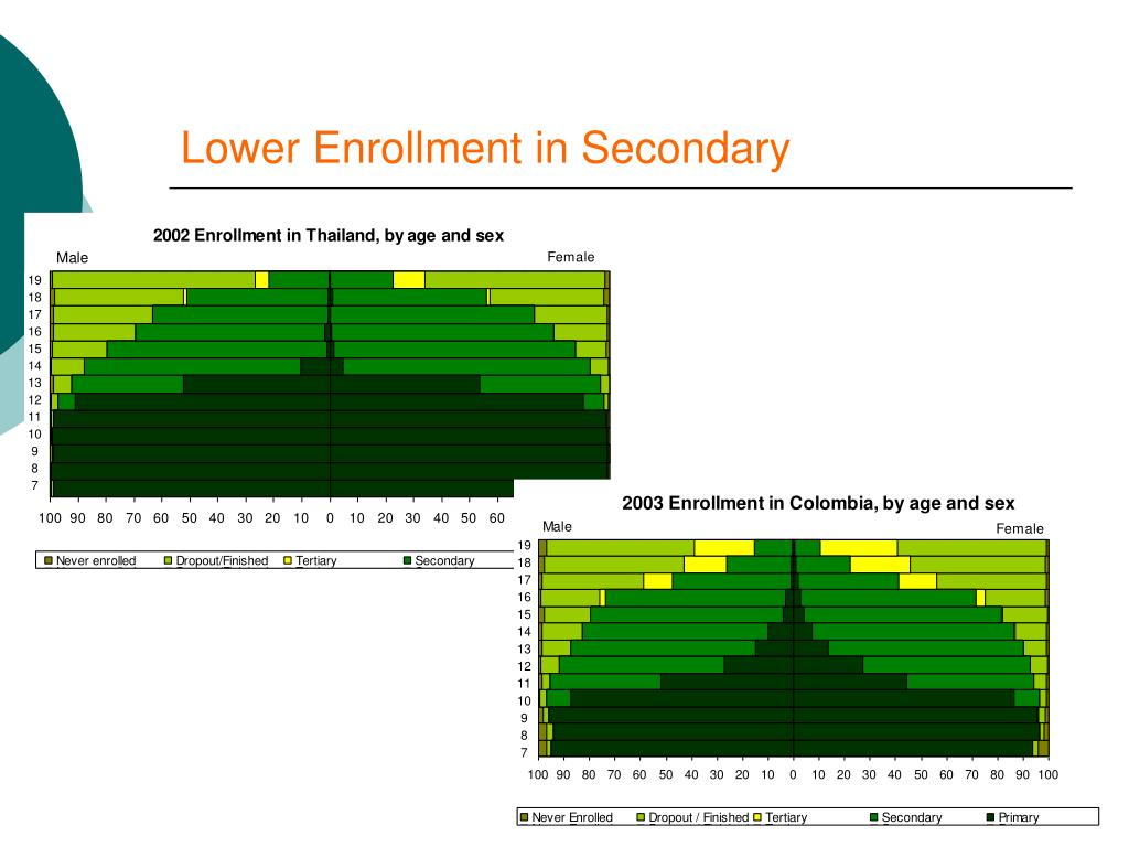 Lower Enrollment in Secondary