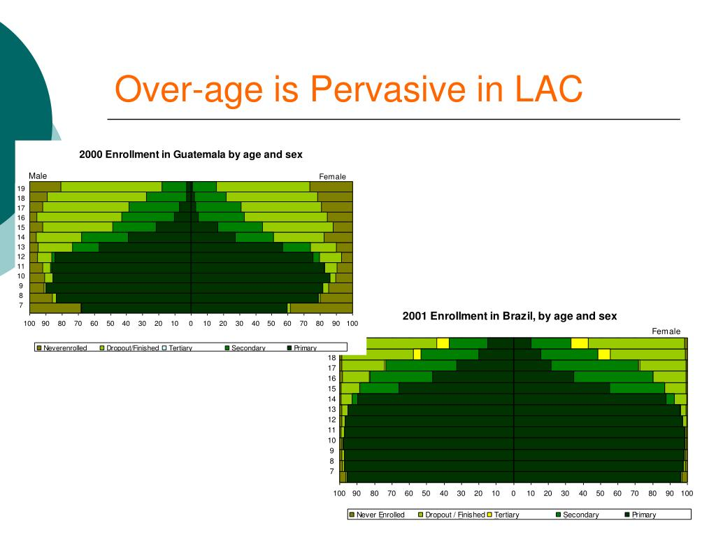 Over-age is Pervasive in LAC