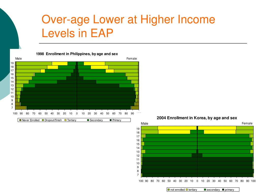 Over-age Lower at Higher Income Levels in EAP