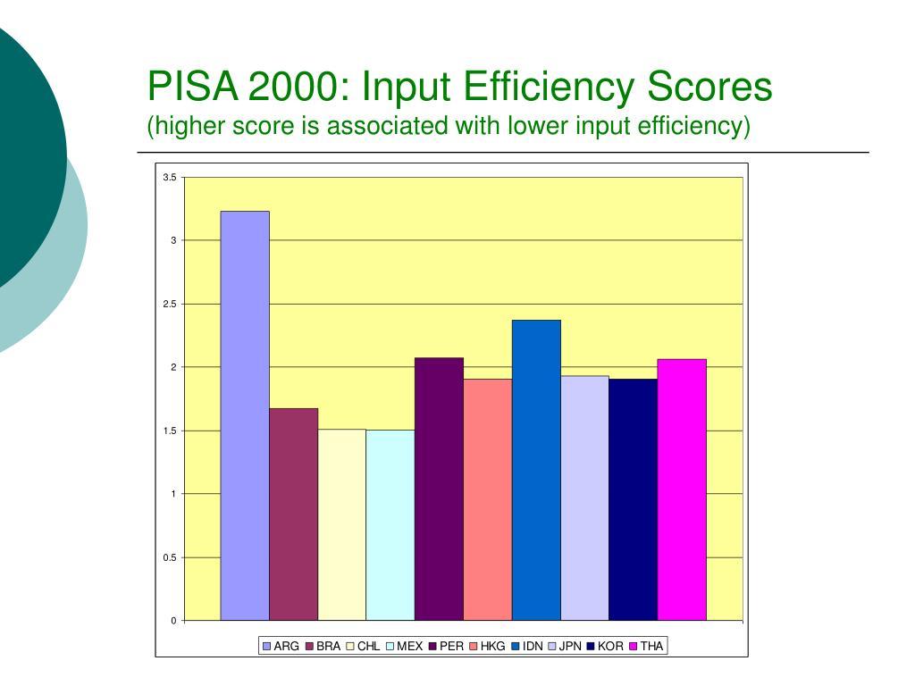 PISA 2000: Input Efficiency Scores