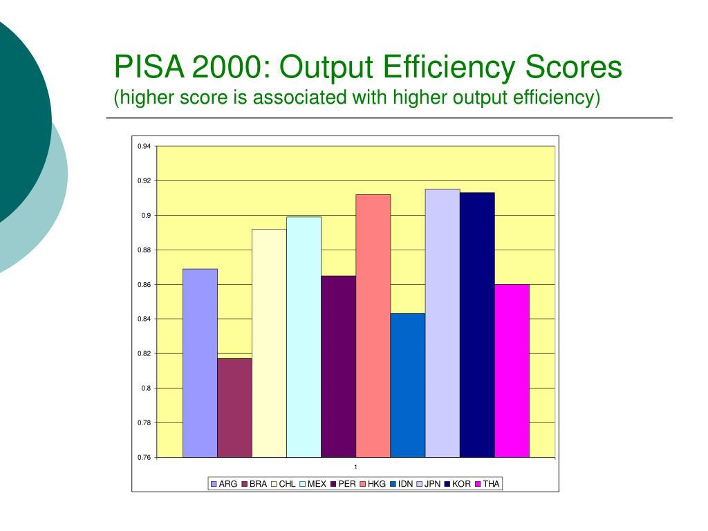 PISA 2000: Output Efficiency Scores