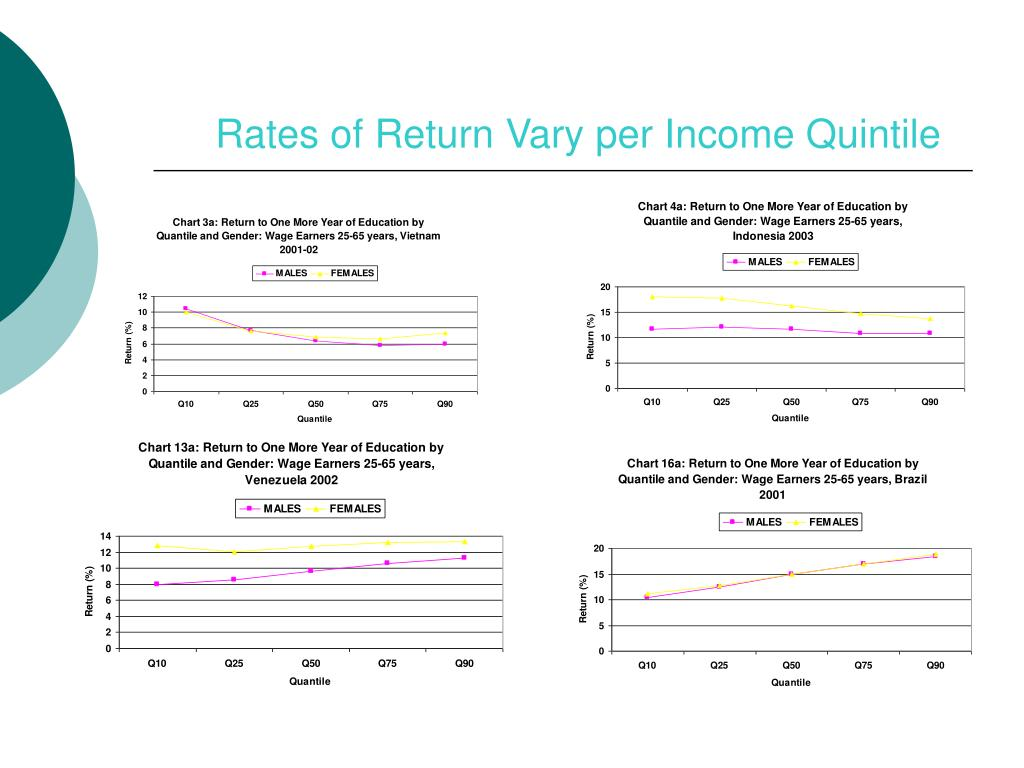 Rates of Return Vary per Income Quintile