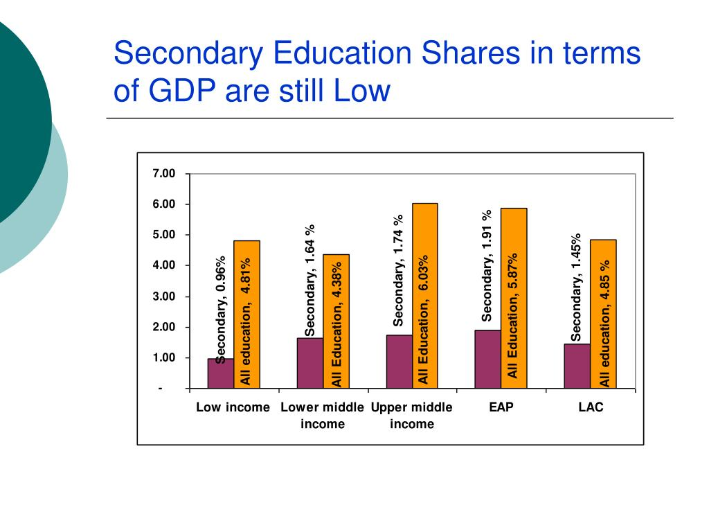 Secondary Education Shares in terms of GDP are still Low