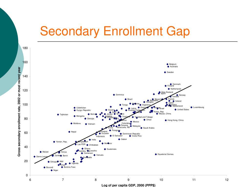 Secondary Enrollment Gap
