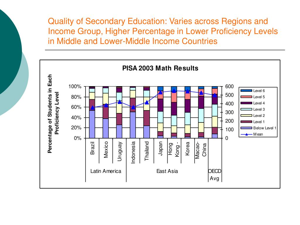Quality of Secondary Education: Varies across Regions and Income Group, Higher Percentage in Lower Proficiency Levels in Middle and Lower-Middle Income Countries