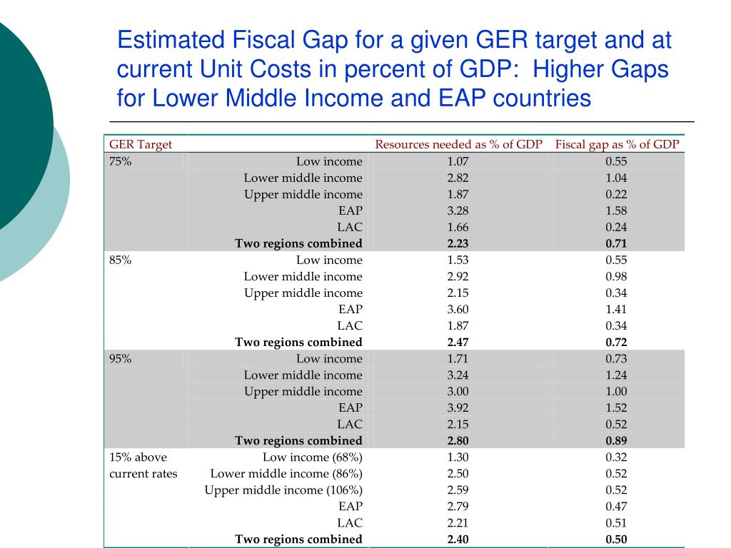 Estimated Fiscal Gap for a given GER target and at current Unit Costs in percent of GDP:  Higher Gaps for Lower Middle Income and EAP countries