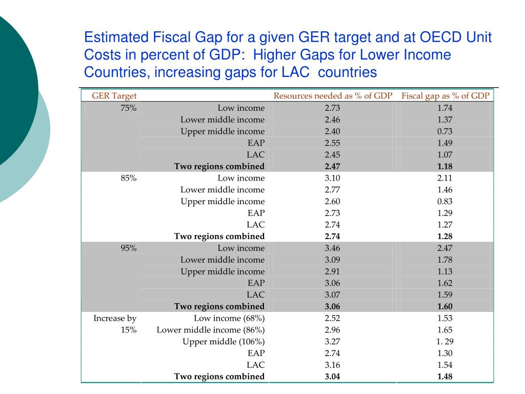 Estimated Fiscal Gap for a given GER target and at OECD Unit Costs in percent of GDP:  Higher Gaps for Lower Income Countries, increasing gaps for LAC  countries