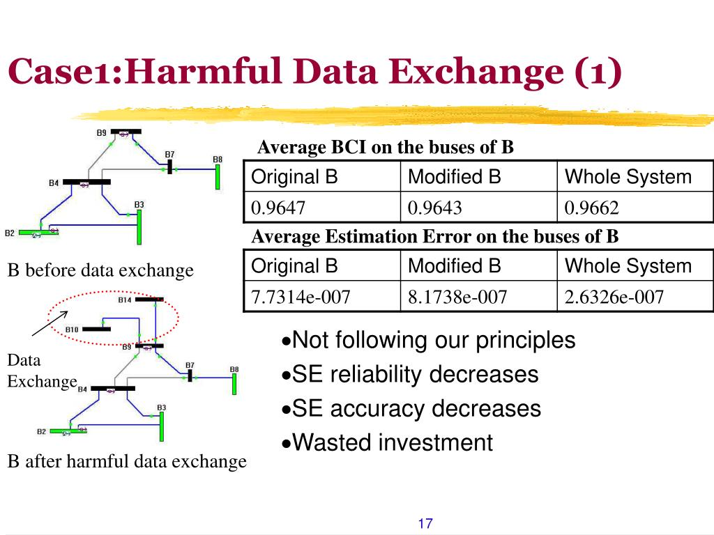 B before data exchange