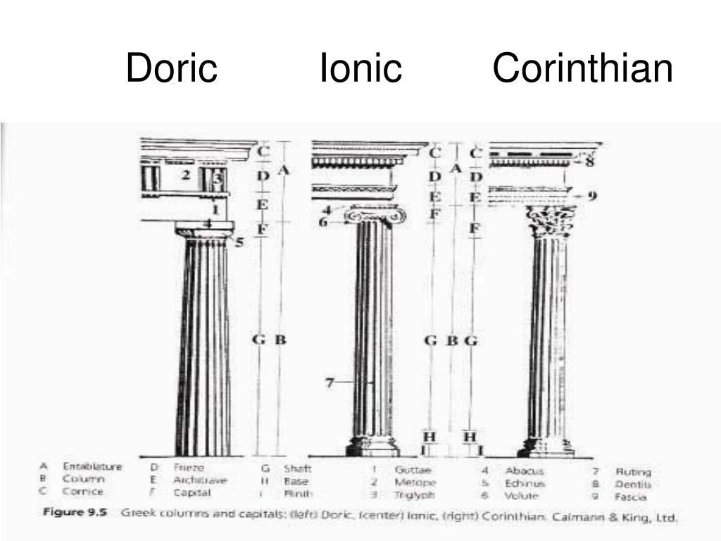 Doric         Ionic        Corinthian