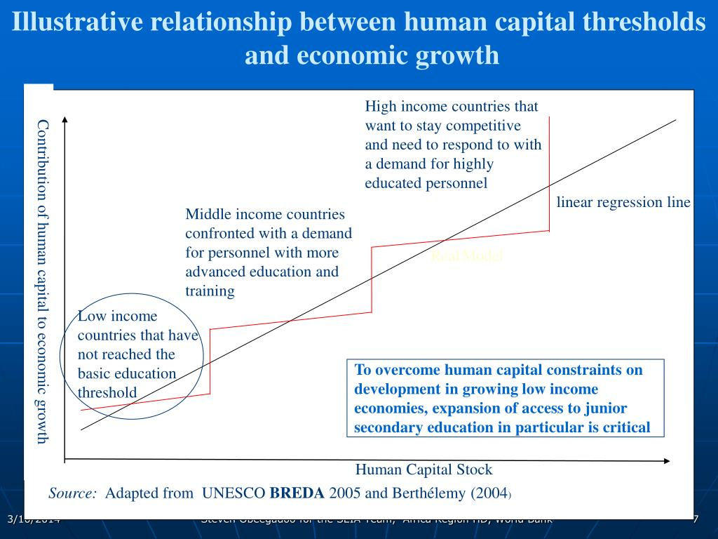 Illustrative relationship between human capital thresholds and economic growth