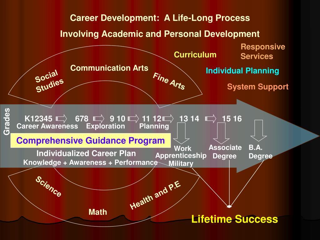 Career Development:  A Life-Long Process