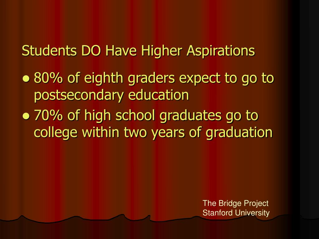 Students DO Have Higher Aspirations