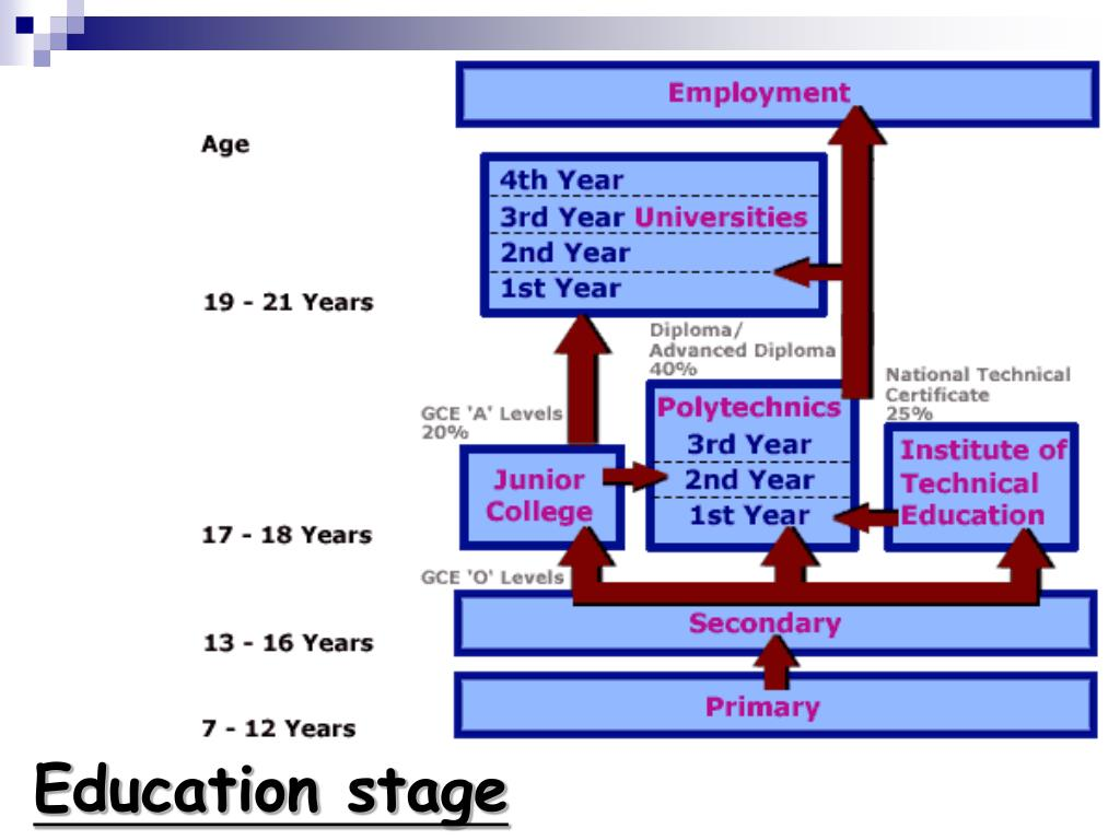 Education stage