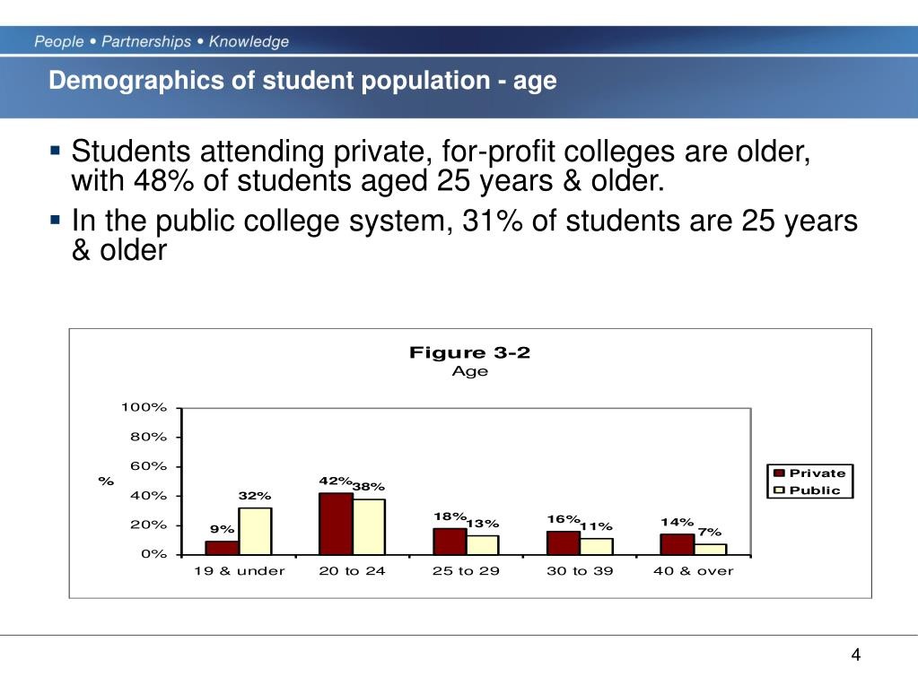Demographics of student population - age