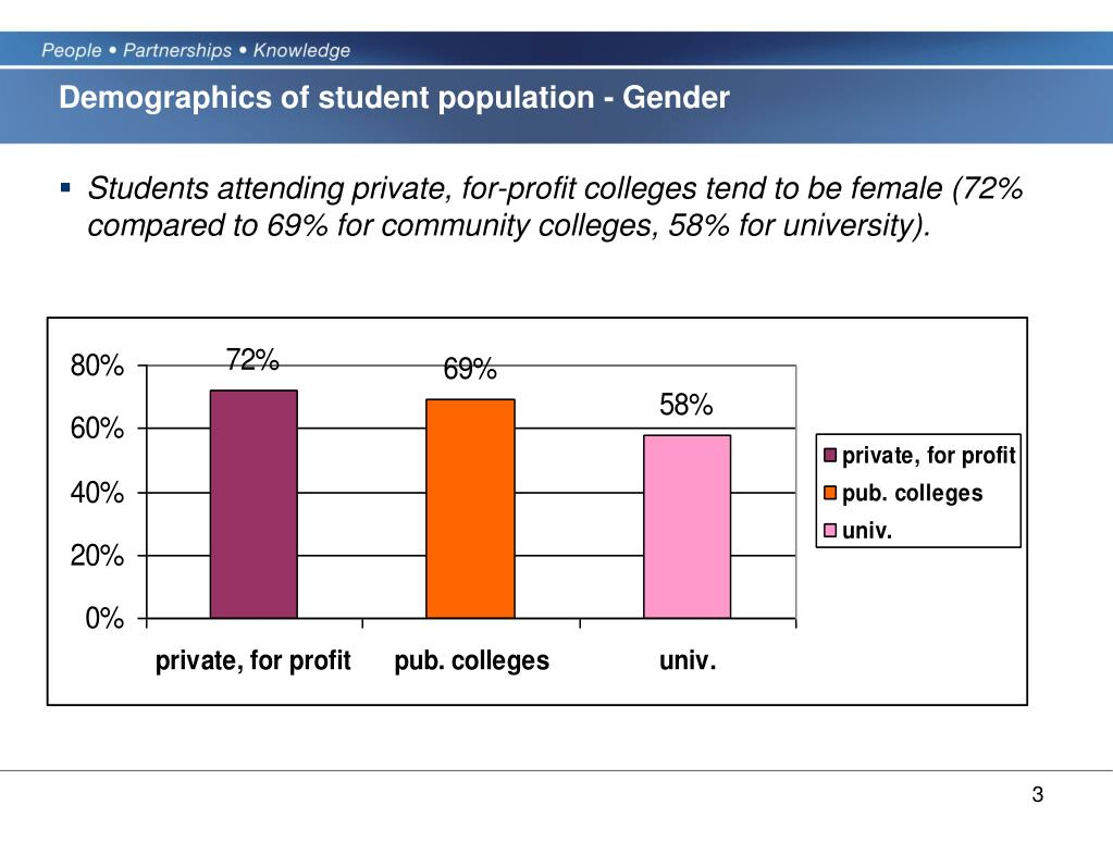 Demographics of student population - Gender