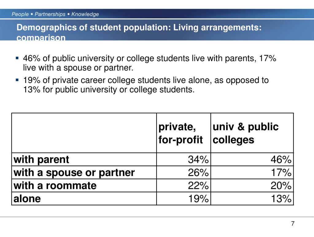 Demographics of student population: Living arrangements: comparison