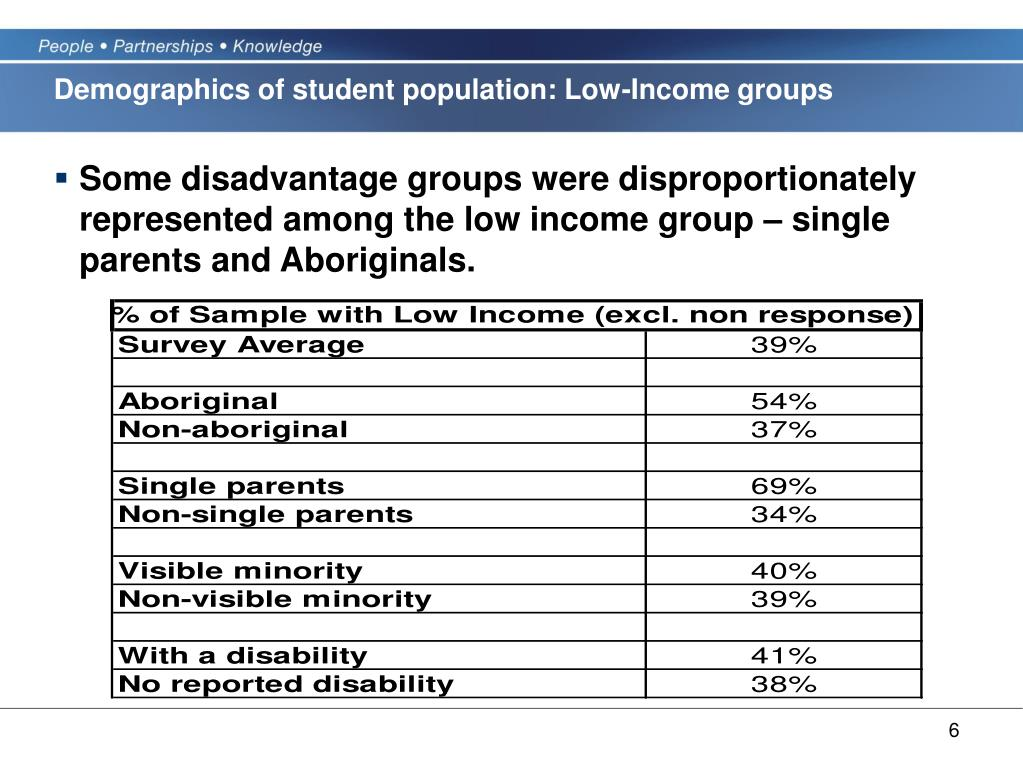 Demographics of student population: Low-Income groups