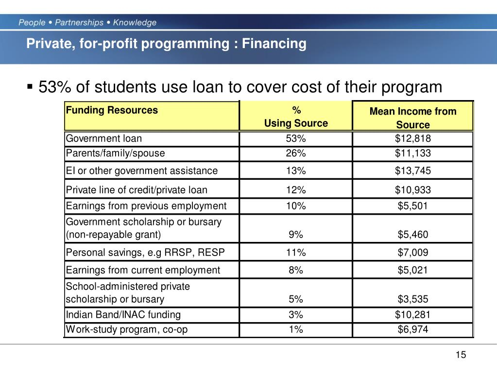 Private, for-profit programming : Financing