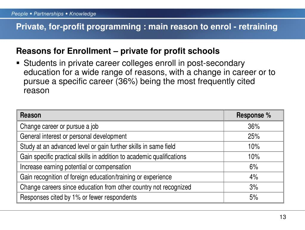 Private, for-profit programming : main reason to enrol - retraining