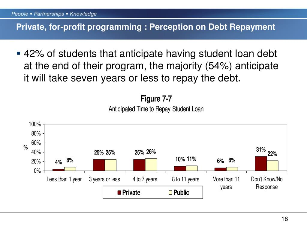 Private, for-profit programming : Perception on Debt Repayment