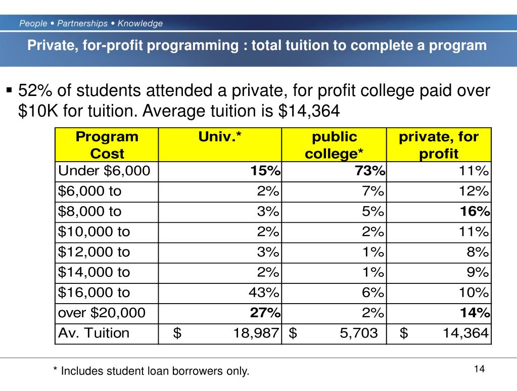Private, for-profit programming : total tuition to complete a program