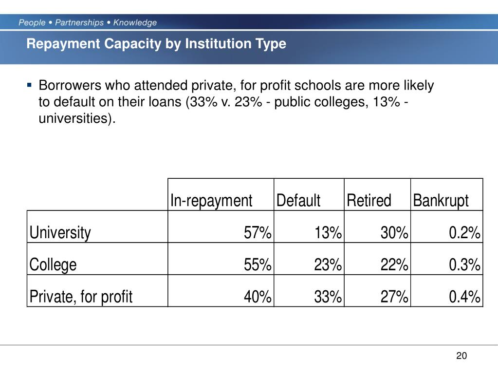 Repayment Capacity by Institution Type