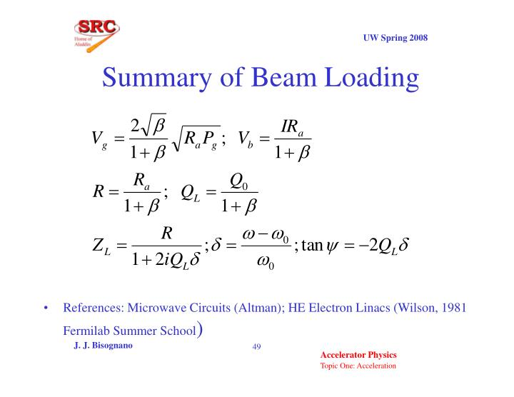 Summary of Beam Loading