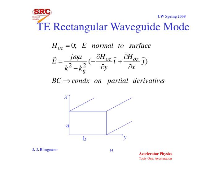 TE Rectangular Waveguide Mode