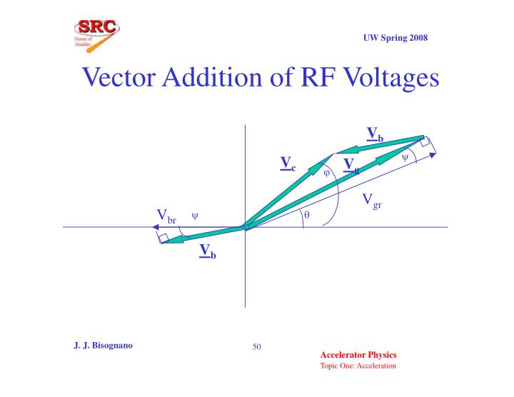 Vector Addition of RF Voltages