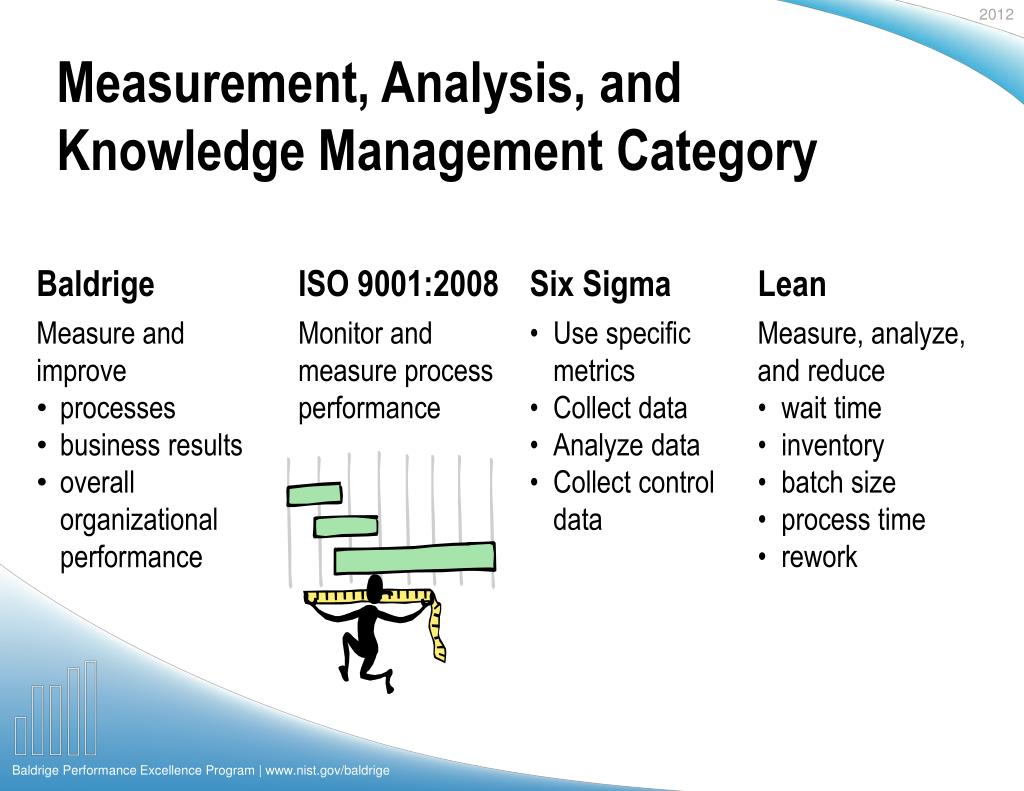 Measurement, Analysis, and