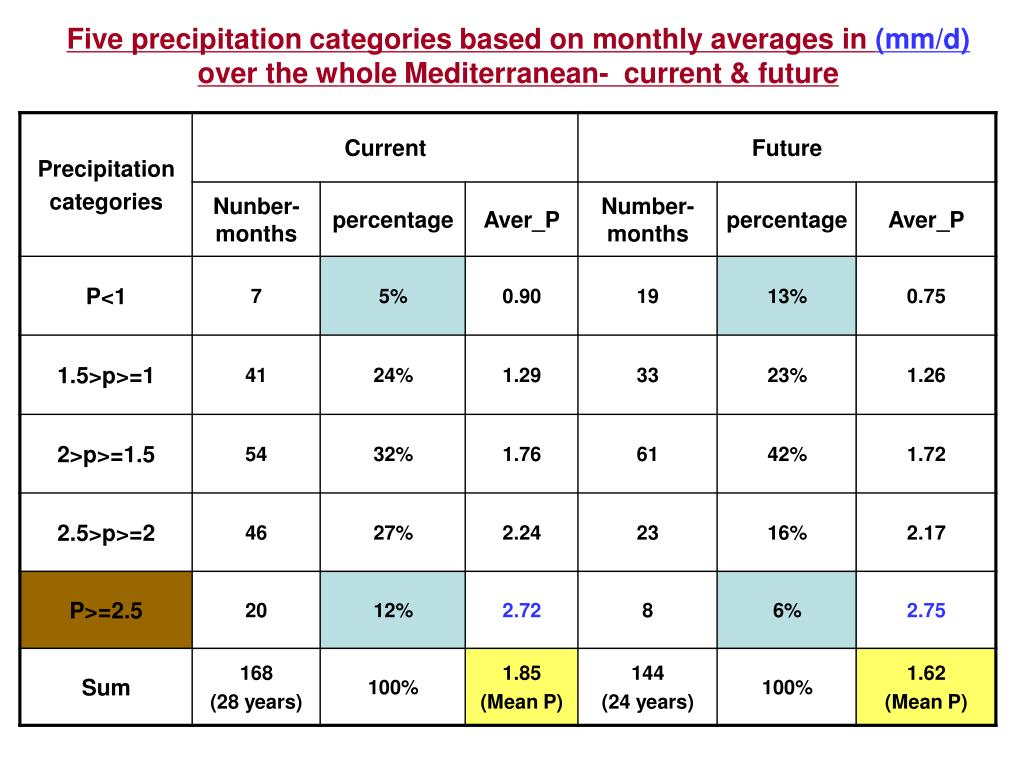 Five precipitation categories based on monthly averages in