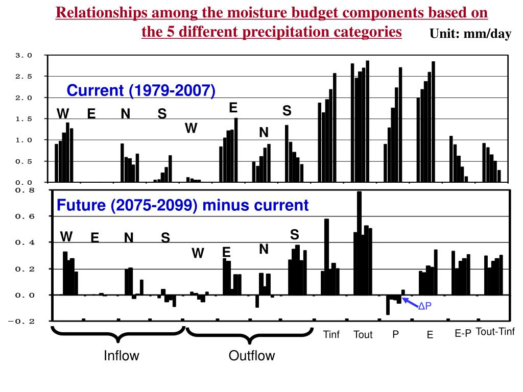 Relationships among the moisture budget components based on the 5 different precipitation categories