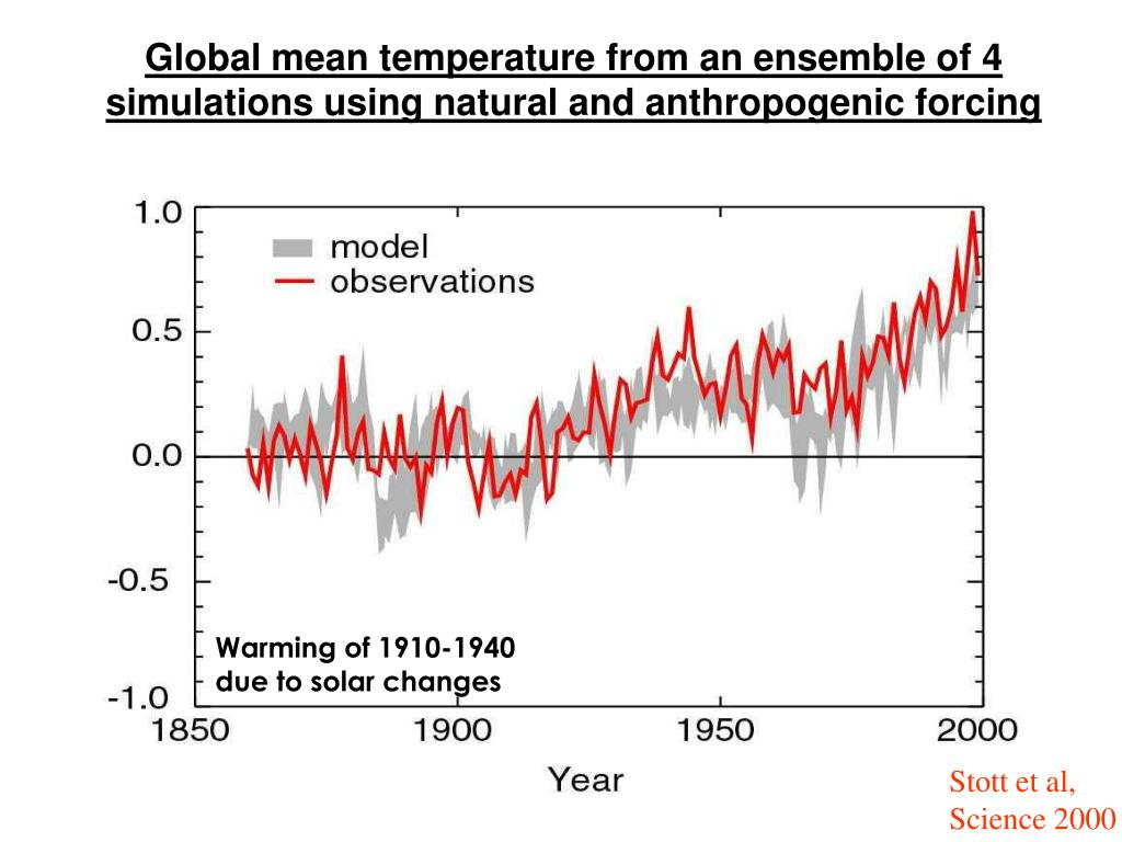 Global mean temperature from an ensemble of 4 simulations using natural and anthropogenic forcing