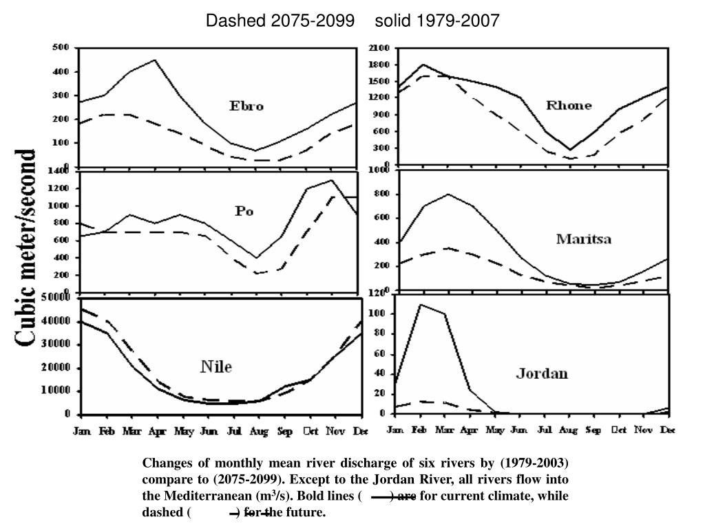 Changes of monthly mean river discharge of six rivers by (1979-2003) compare to (2075-2099). Except to the Jordan River, all rivers flow into the Mediterranean (m