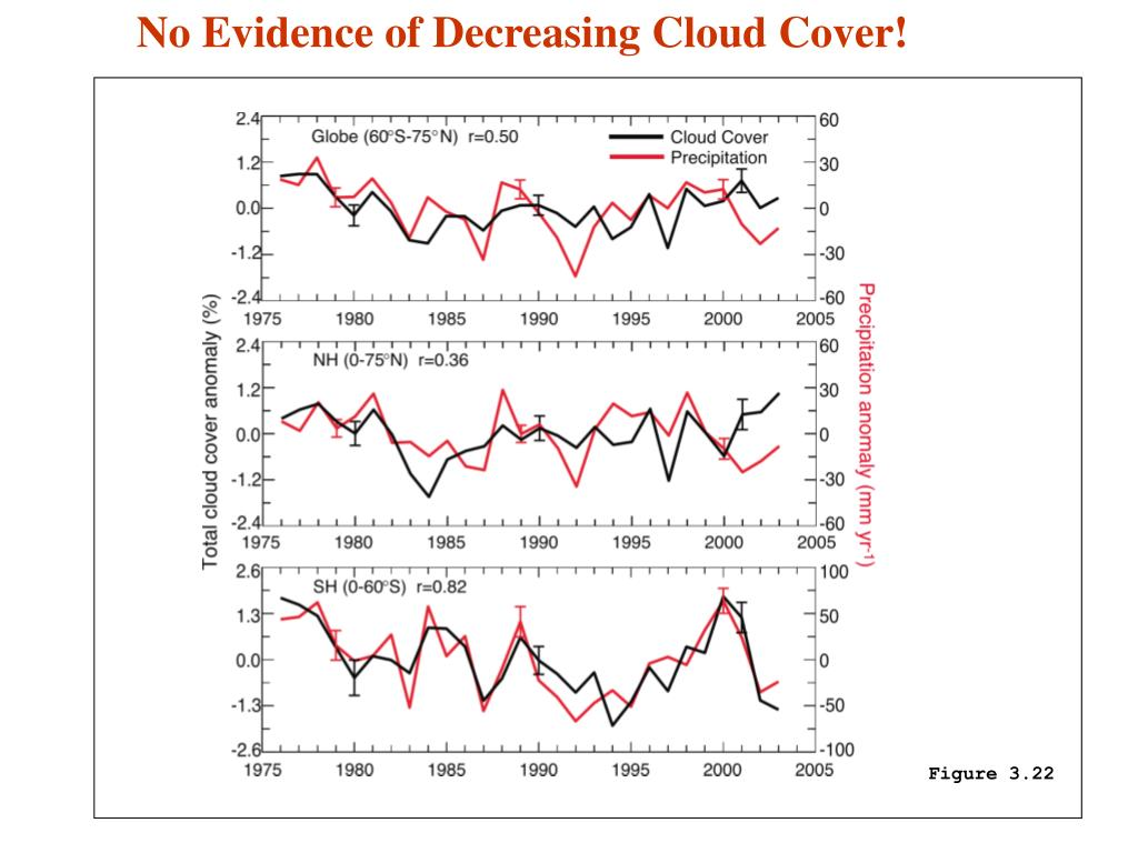 No Evidence of Decreasing Cloud Cover!