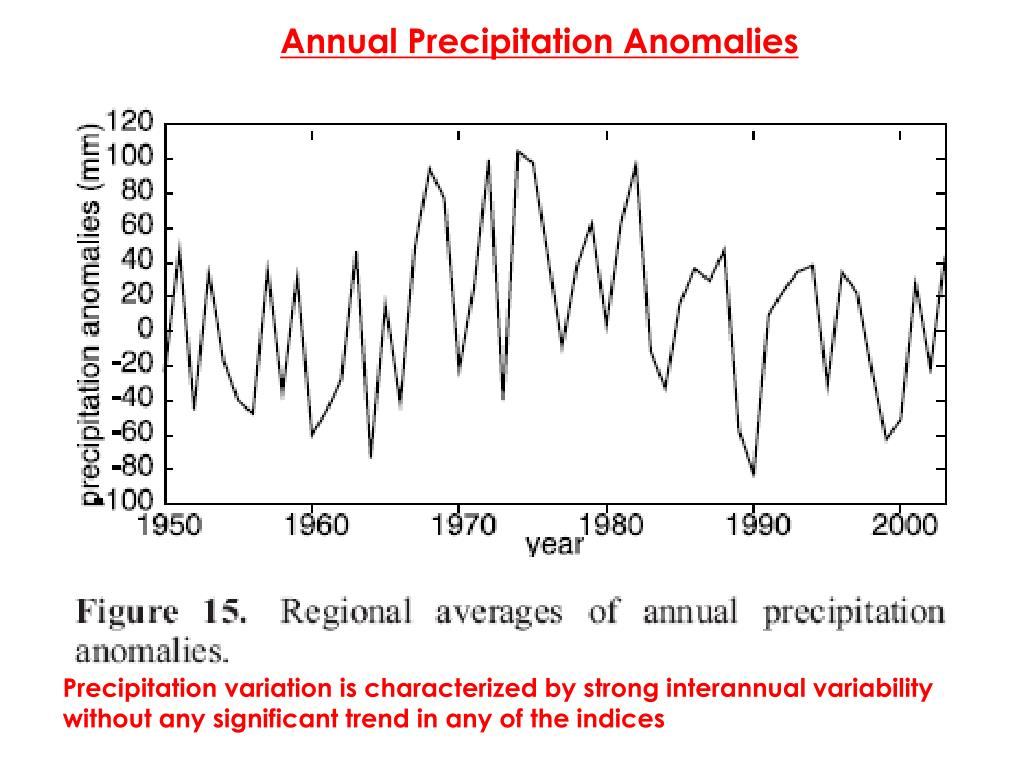 Annual Precipitation Anomalies