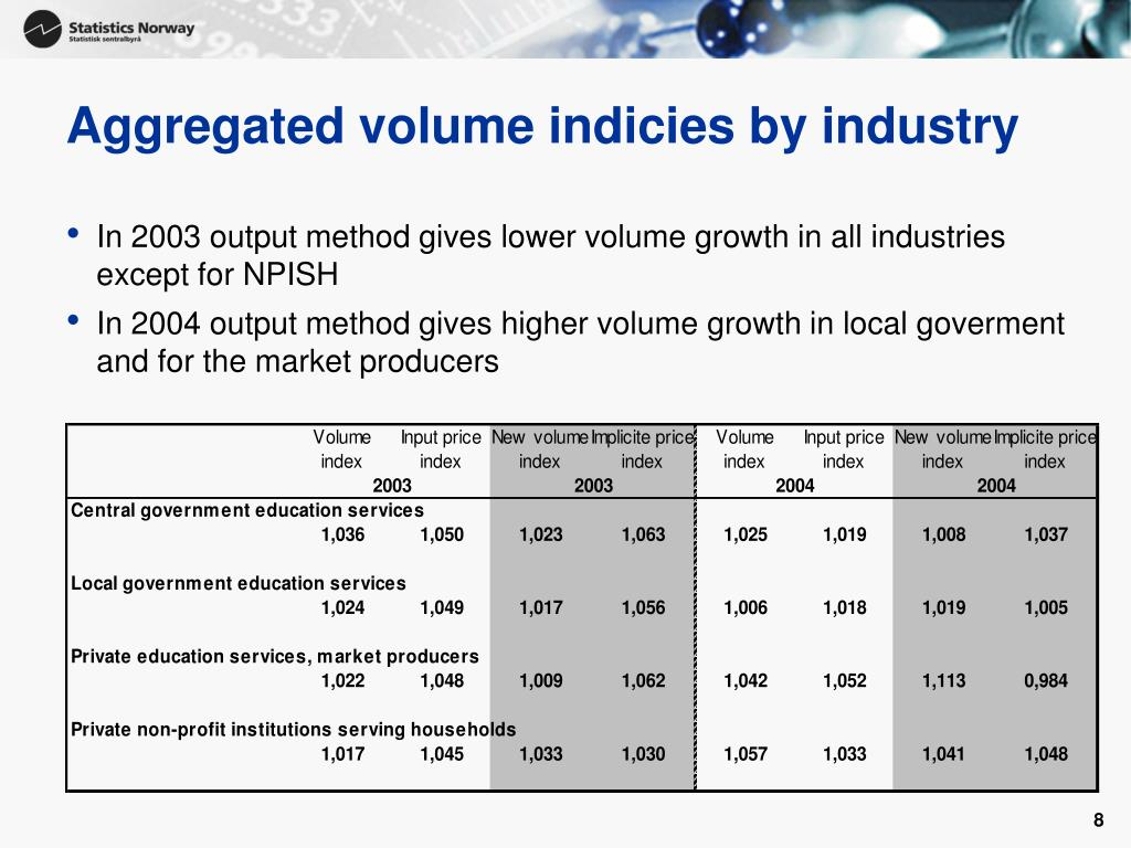 Aggregated volume indicies by industry