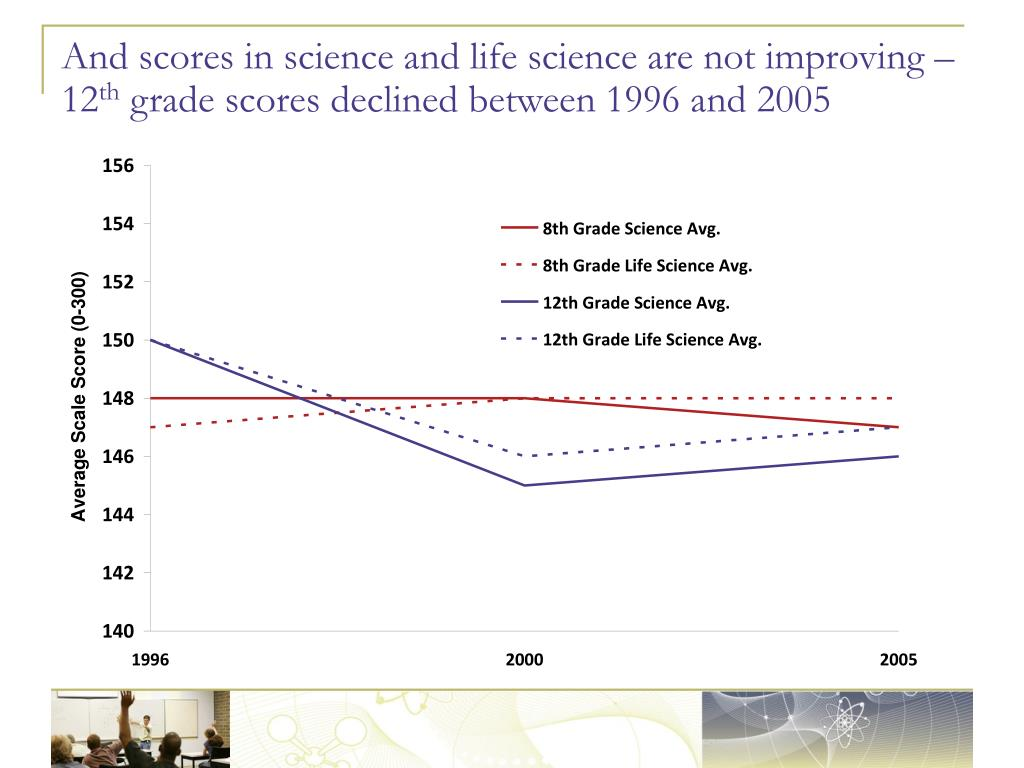 And scores in science and life science are not improving – 12