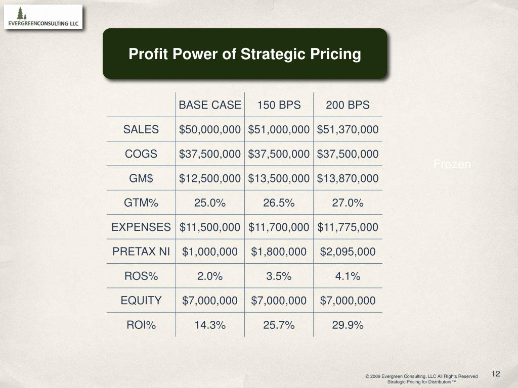 Profit Power of Strategic Pricing