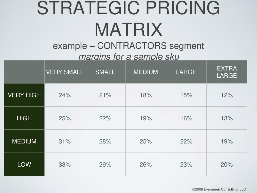 STRATEGIC PRICING MATRIX