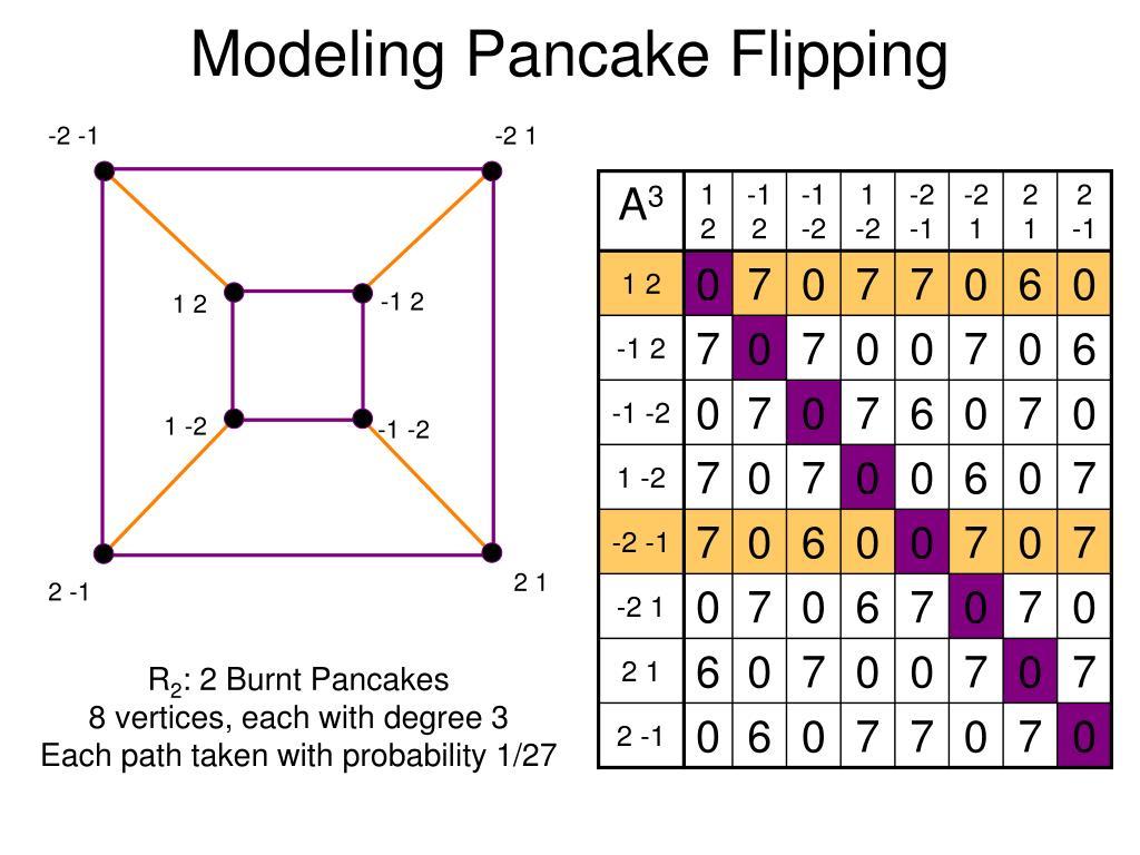 Modeling Pancake Flipping