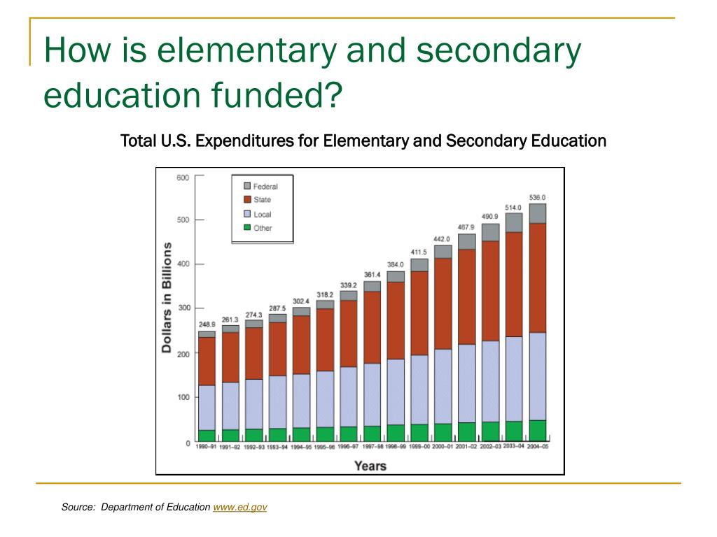 How is elementary and secondary education funded?
