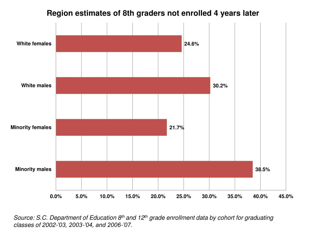 Source: S.C. Department of Education 8