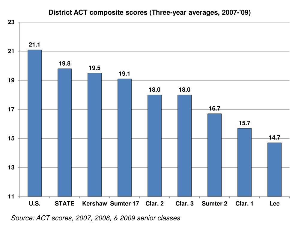 Source: ACT scores, 2007, 2008, & 2009 senior classes