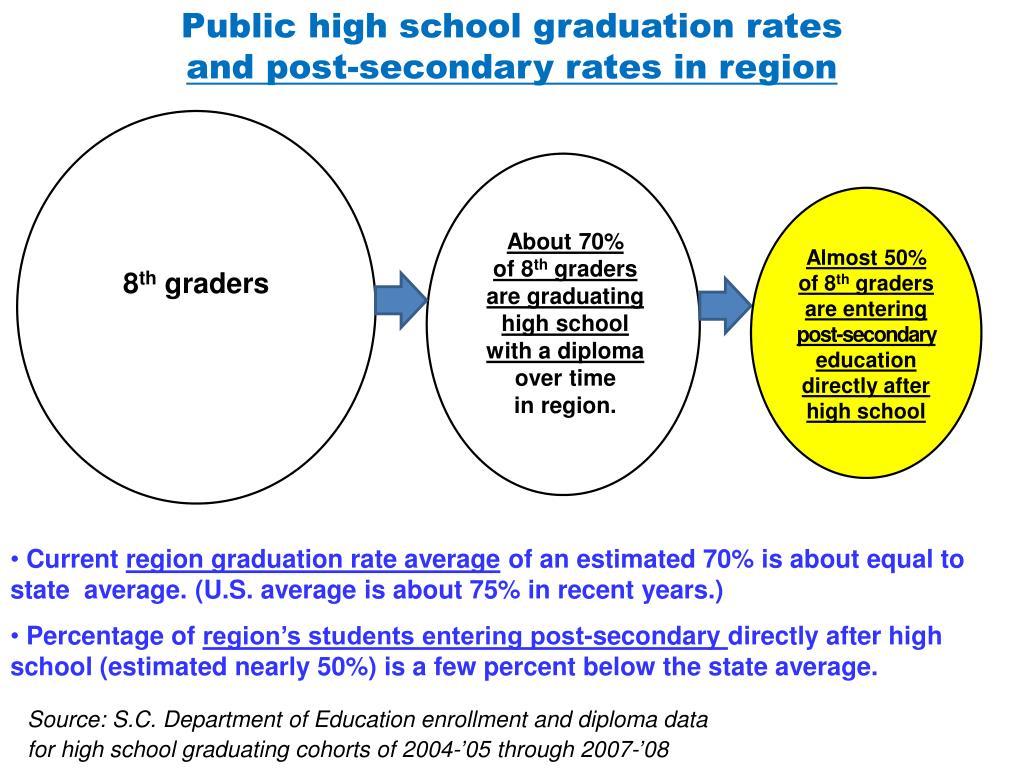 Public high school graduation rates