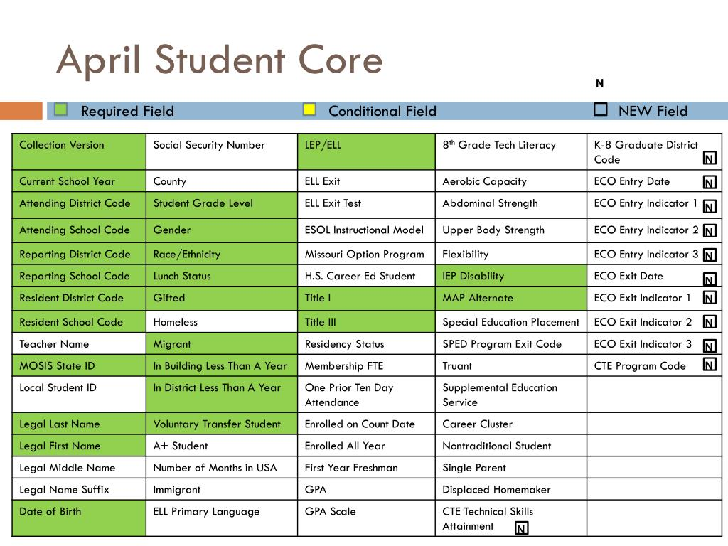 April Student Core